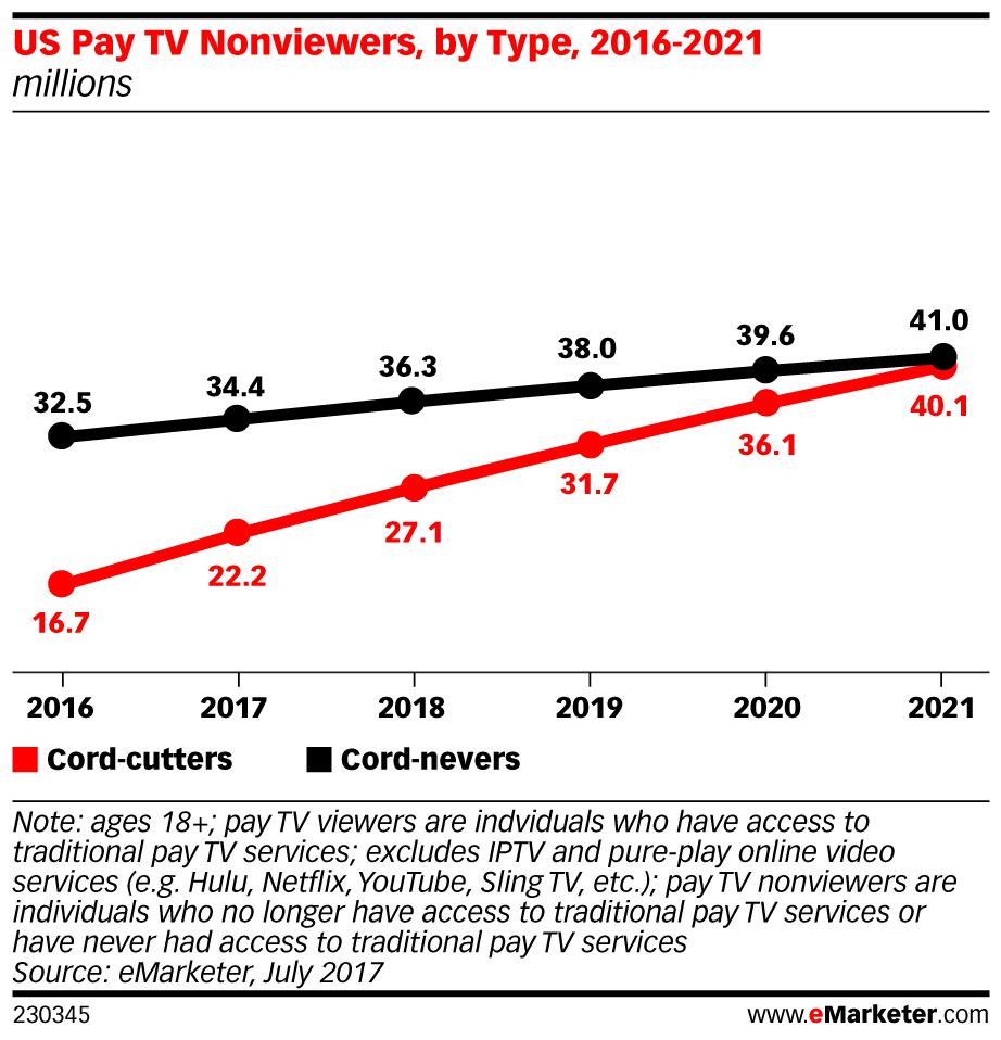 eMarketer_US_Pay_TV_Nonviewers_by_Type_2016-2021_230345